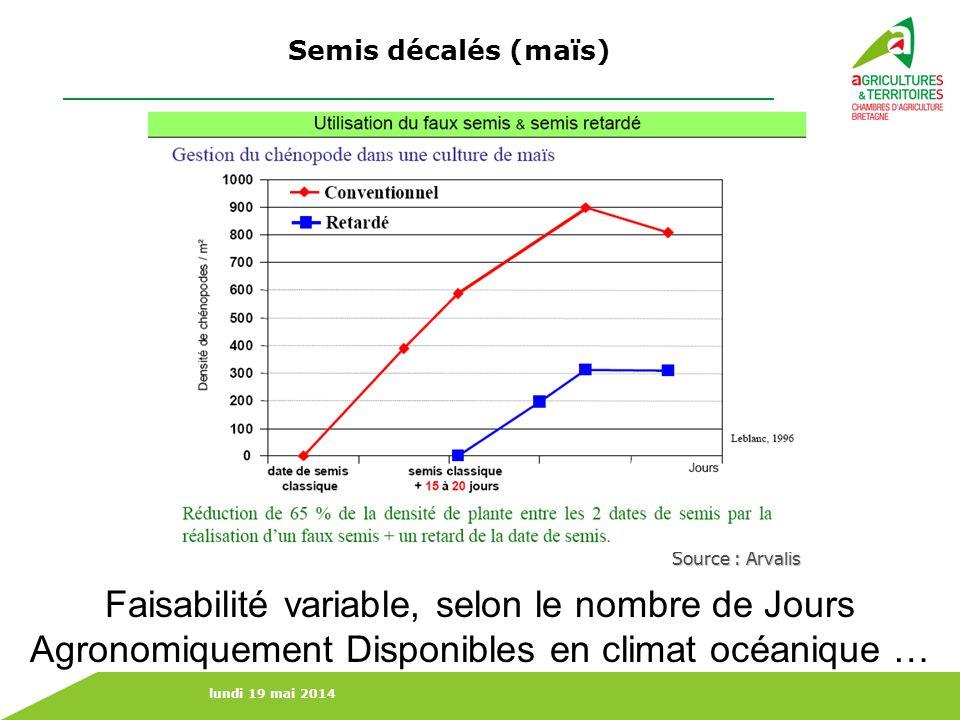 lundi 19 mai 2014 Source : Arvalis Semis décalés (maïs) Faisabilité variable, selon le nombre de Jours Agronomiquement Disponibles en climat océanique