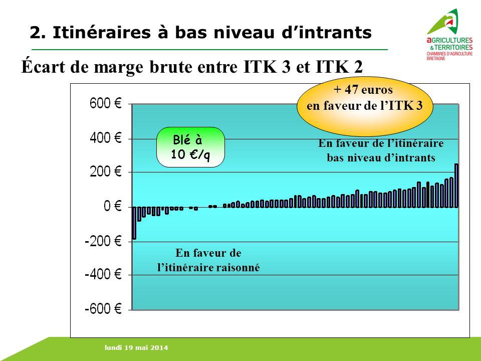 lundi 19 mai 2014 En faveur de litinéraire raisonné En faveur de litinéraire bas niveau dintrants Écart de marge brute entre ITK 3 et ITK 2 + 47 euros