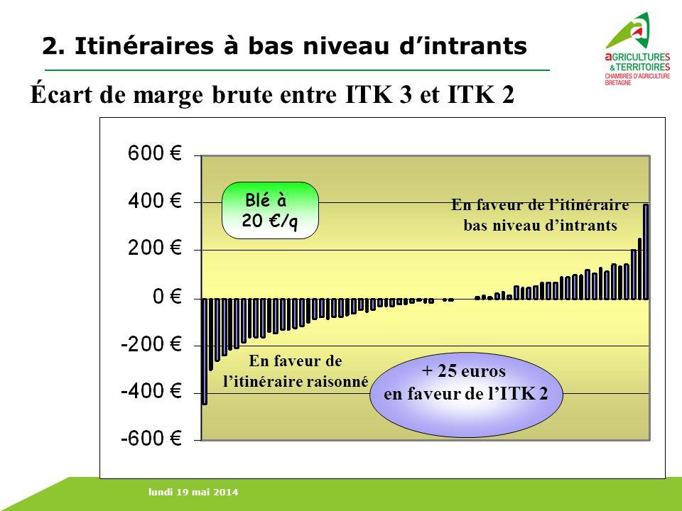 lundi 19 mai 2014 En faveur de litinéraire bas niveau dintrants En faveur de litinéraire raisonné + 25 euros en faveur de lITK 2 Blé à 20 /q Écart de