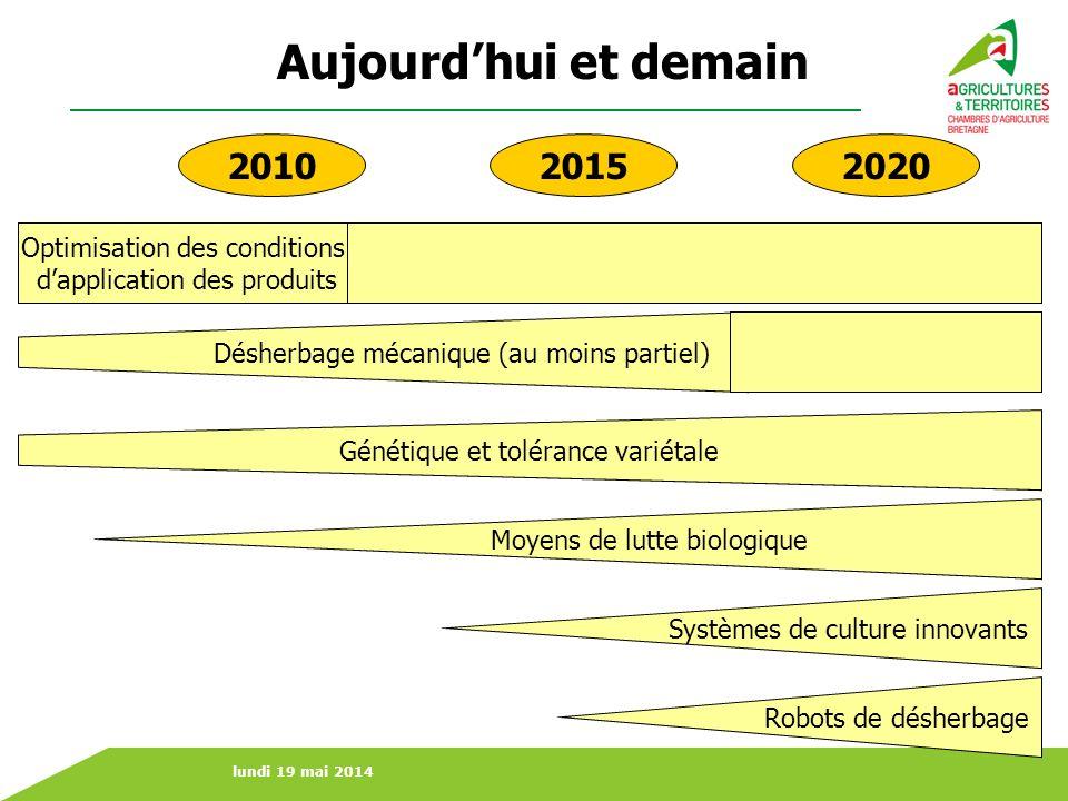 lundi 19 mai 2014 Aujourdhui et demain Optimisation des conditions dapplication des produits Moyens de lutte biologique 201020152020 Robots de désherb