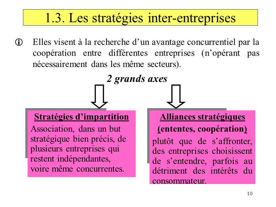 10 1.3. Les stratégies inter-entreprises Elles visent à la recherche dun avantage concurrentiel par la coopération entre différentes entreprises (nopé