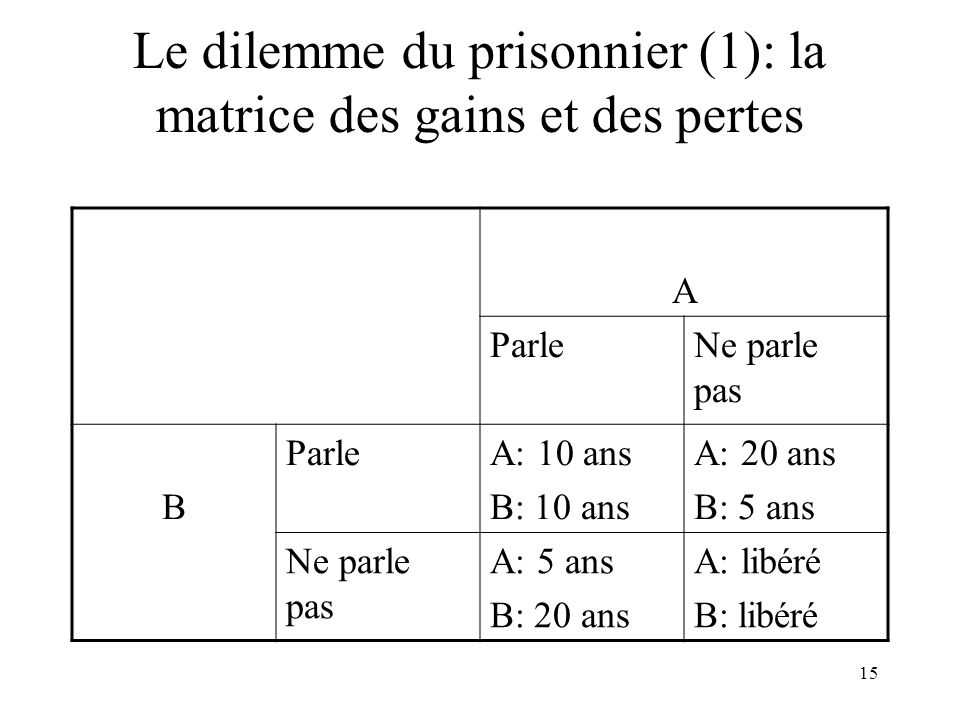15 Le dilemme du prisonnier (1): la matrice des gains et des pertes A ParleNe parle pas B ParleA: 10 ans B: 10 ans A: 20 ans B: 5 ans Ne parle pas A: