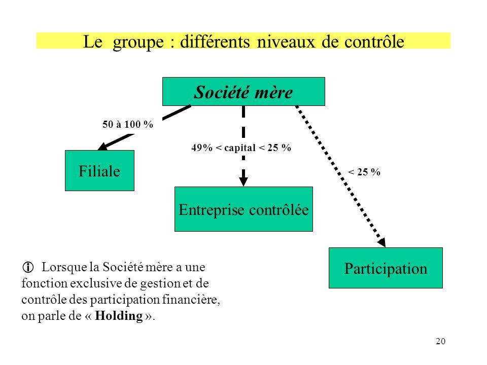 20 Le groupe : différents niveaux de contrôle Société mère Filiale Entreprise contrôlée Participation 50 à 100 % < 25 % 49% < capital < 25 % Lorsque l