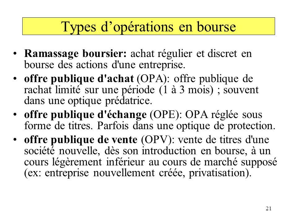 21 Types dopérations en bourse Ramassage boursier: achat régulier et discret en bourse des actions d'une entreprise. offre publique d'achat (OPA): off