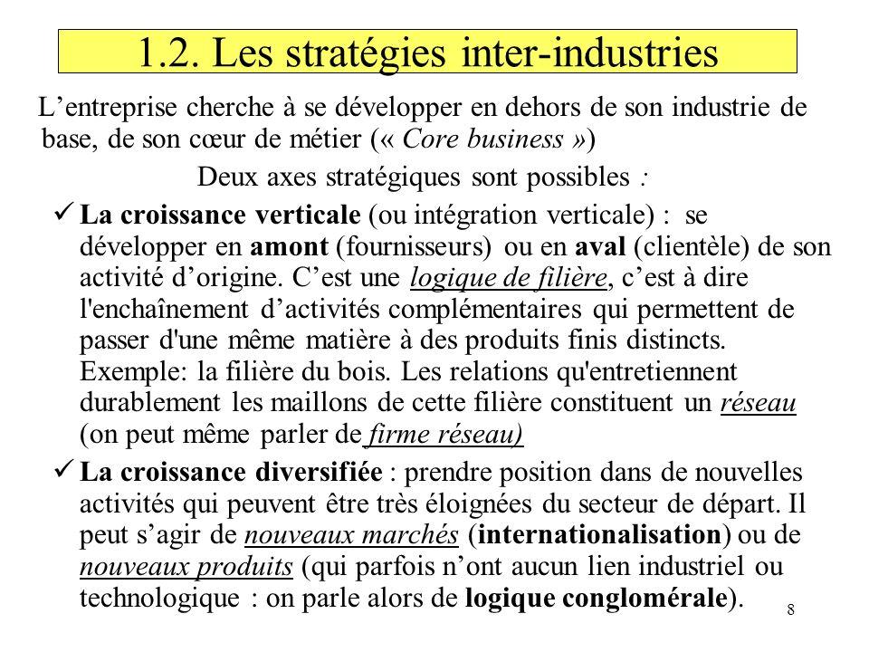 8 1.2. Les stratégies inter-industries Lentreprise cherche à se développer en dehors de son industrie de base, de son cœur de métier (« Core business