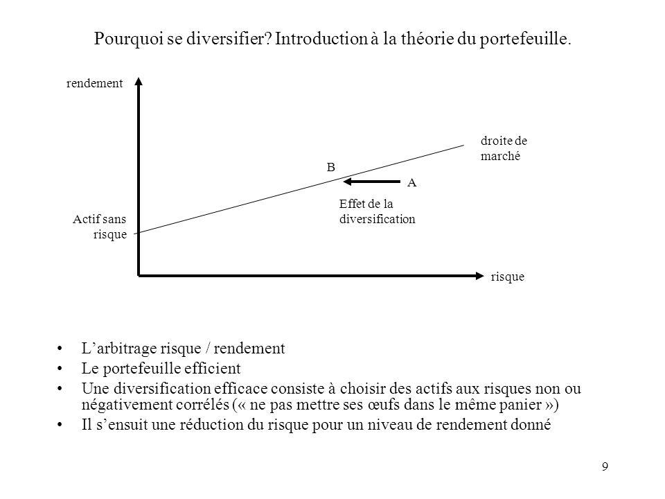 9 Pourquoi se diversifier? Introduction à la théorie du portefeuille. Larbitrage risque / rendement Le portefeuille efficient Une diversification effi