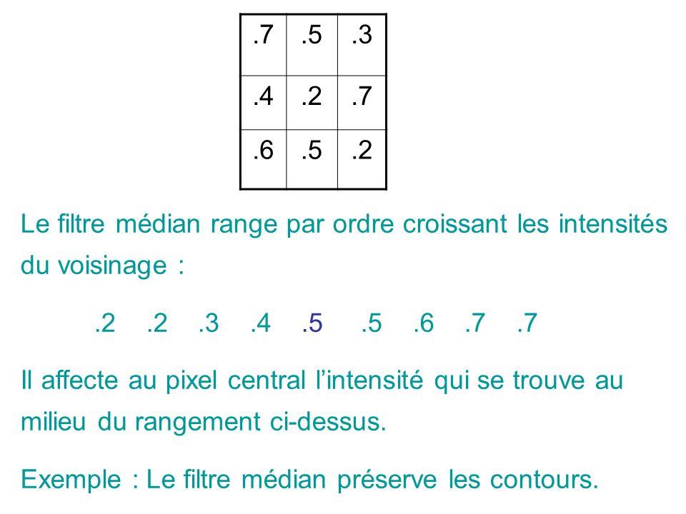 .7.5.3.4.2.7.6.5.2 Le filtre médian range par ordre croissant les intensités du voisinage :.2.2.3.4.5.5.6.7.7 Il affecte au pixel central lintensité qui se trouve au milieu du rangement ci-dessus.