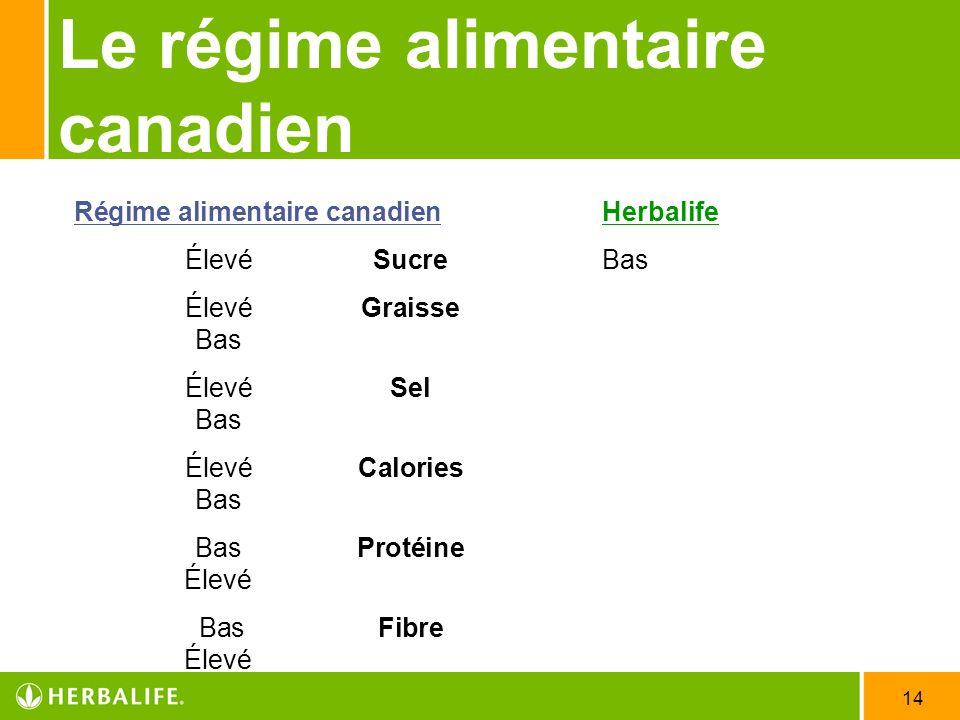 14 Le régime alimentaire canadien Régime alimentaire canadienHerbalife ÉlevéSucreBas Élevé Graisse Bas Élevé Sel Bas Élevé Calories Bas BasProtéine Él