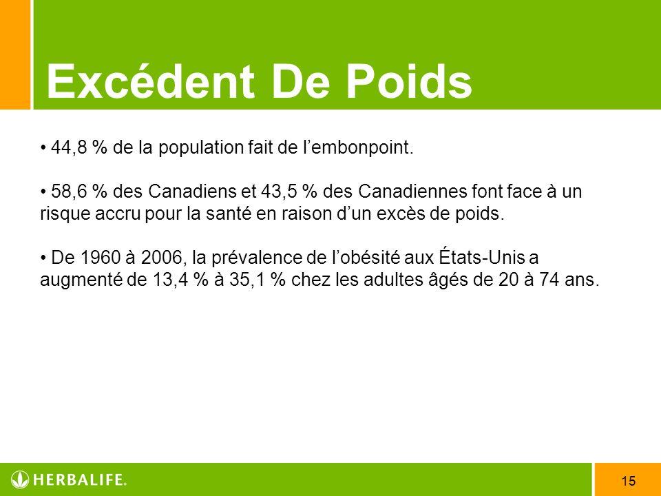 15 Excédent De Poids 44,8 % de la population fait de lembonpoint. 58,6 % des Canadiens et 43,5 % des Canadiennes font face à un risque accru pour la s