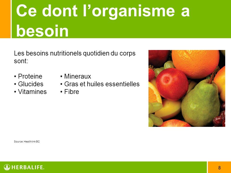 8 Ce dont lorganisme a besoin Les besoins nutritionels quotidien du corps sont: Proteine Mineraux Glucides Gras et huiles essentielles Vitamines Fibre