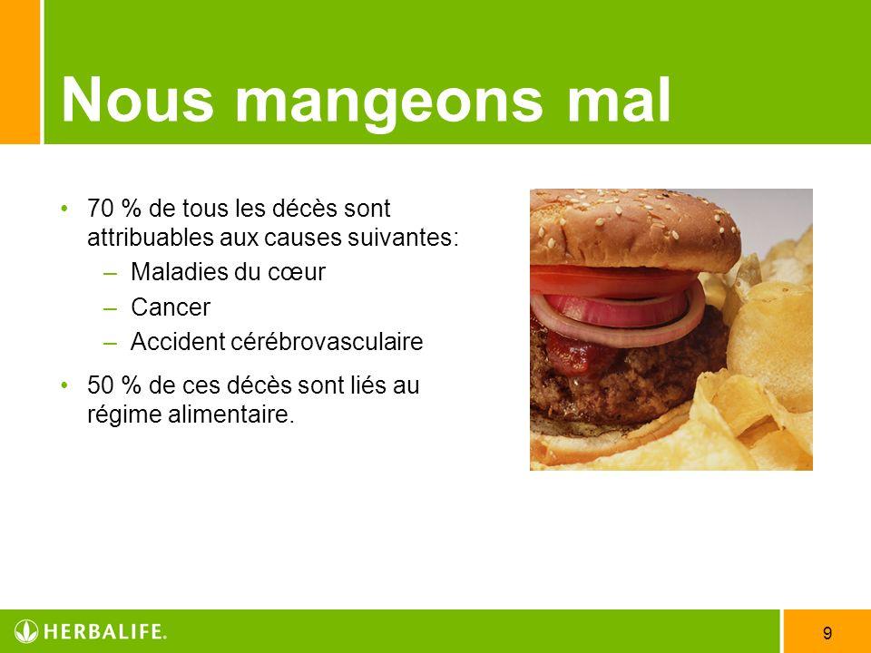 9 Nous mangeons mal 70 % de tous les décès sont attribuables aux causes suivantes: –Maladies du cœur –Cancer –Accident cérébrovasculaire 50 % de ces d
