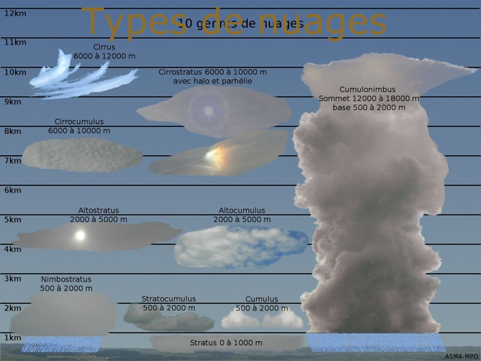 Sources Wikipedia Google images Youtube Meteofrance Meteopayerneouest Migros … Wikipedia Google images Youtube Meteofrance Meteopayerneouest Migros …
