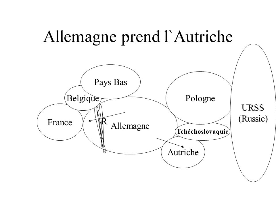 Ajoutez la ligne Maginot... Allemagne R France Belgique Pays Bas Autriche Tchéchoslovaquie Pologne URSS (Russie) m m m m m La ligne Maginot est une dé