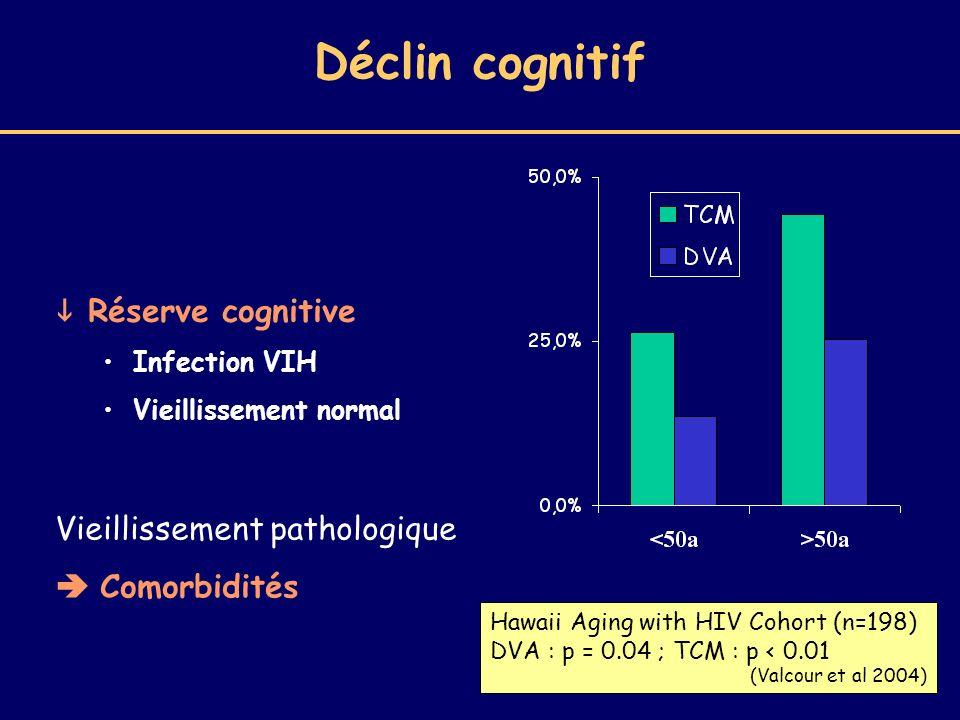 Déclin cognitif Hawaii Aging with HIV Cohort (n=198) DVA : p = 0.04 ; TCM : p < 0.01 (Valcour et al 2004) Réserve cognitive Infection VIH Vieillisseme