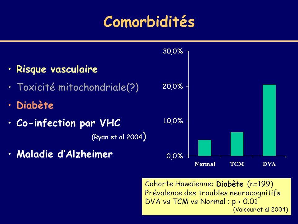 Risque vasculaire Toxicité mitochondriale(?) Diabète Co-infection par VHC (Ryan et al 2004 ) Maladie dAlzheimer Cohorte Hawaïenne: Diabète (n=199) Pré