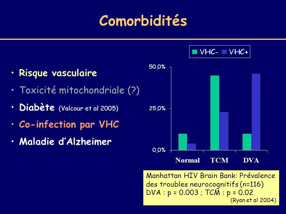Comorbidités Risque vasculaire Toxicité mitochondriale (?) Diabète (Valcour et al 2005) Co-infection par VHC Maladie dAlzheimer Manhattan HIV Brain Ba