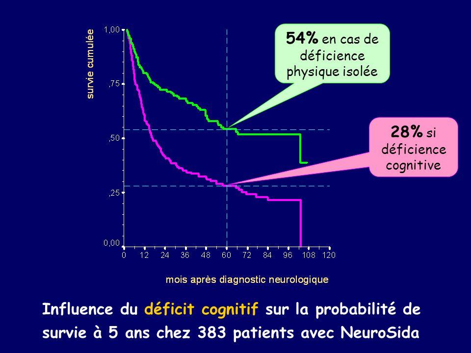 Influence du déficit cognitif sur la probabilité de survie à 5 ans chez 383 patients avec NeuroSida 54% en cas de déficience physique isolée 28% si dé