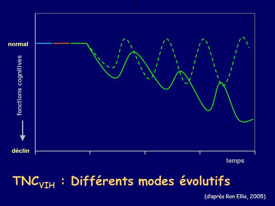 TNC VIH : Différents modes évolutifs (daprès Ron Ellis, 2005) déclin normal