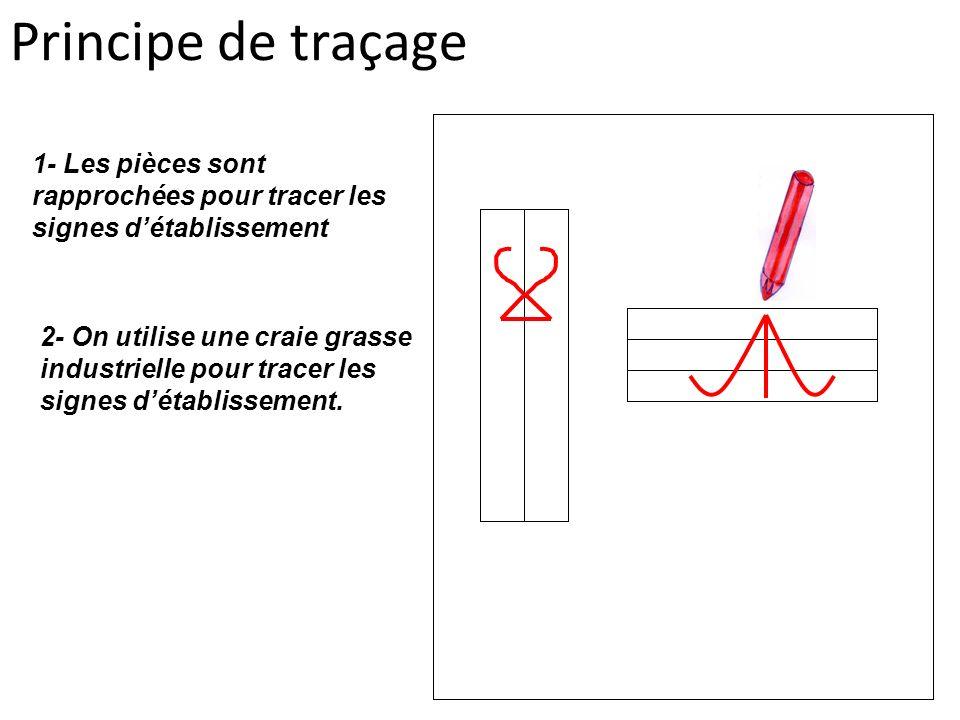 Principe de traçage 1- Les pièces sont rapprochées pour tracer les signes détablissement 2- On utilise une craie grasse industrielle pour tracer les s