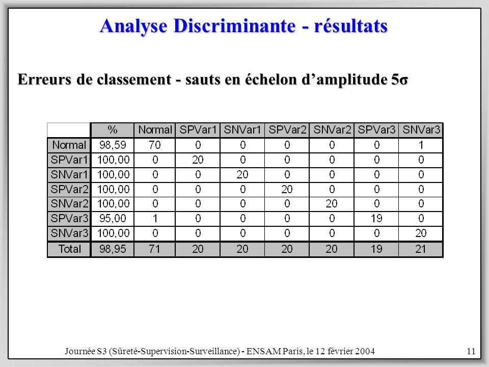 Journée S3 (Sûreté-Supervision-Surveillance) - ENSAM Paris, le 12 février 200411 Analyse Discriminante - résultats Erreurs de classement - sauts en échelon damplitude 5σ