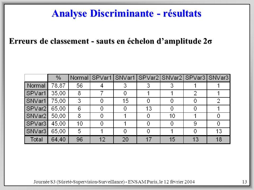 Journée S3 (Sûreté-Supervision-Surveillance) - ENSAM Paris, le 12 février 200413 Analyse Discriminante - résultats Erreurs de classement - sauts en échelon damplitude 2σ