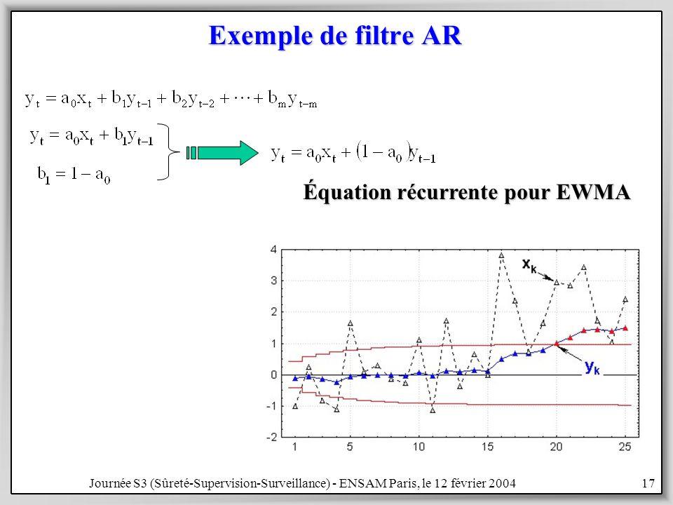 Journée S3 (Sûreté-Supervision-Surveillance) - ENSAM Paris, le 12 février 200417 Exemple de filtre AR Équation récurrente pour EWMA