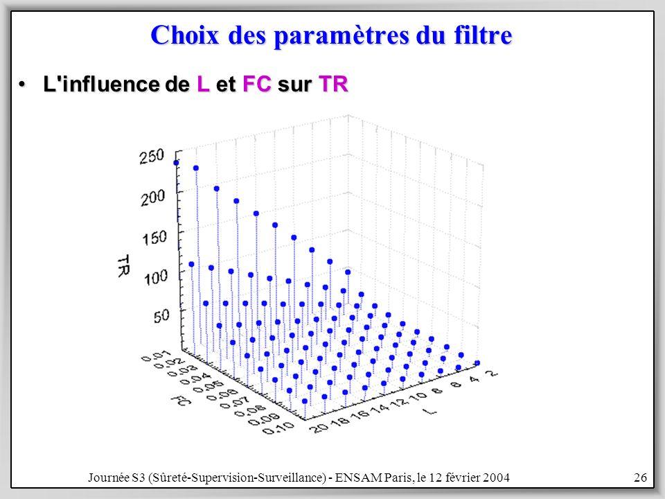 Journée S3 (Sûreté-Supervision-Surveillance) - ENSAM Paris, le 12 février 200426 Choix des paramètres du filtre L influence de L et FC sur TRL influence de L et FC sur TR