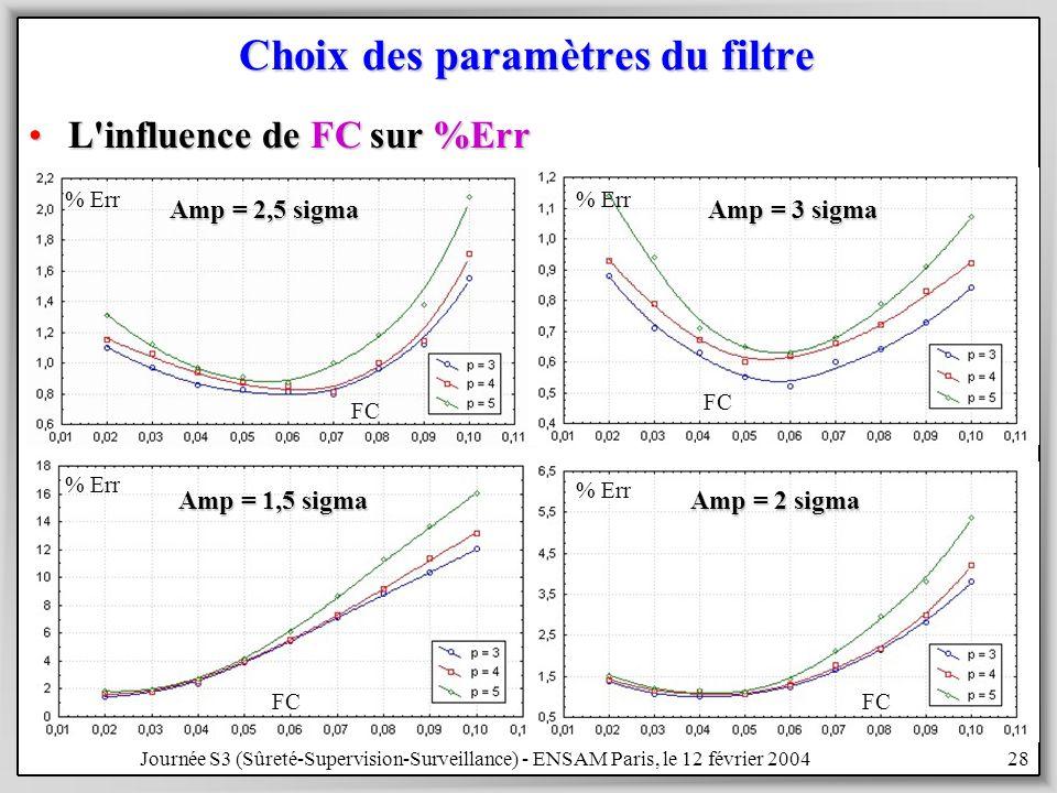 Journée S3 (Sûreté-Supervision-Surveillance) - ENSAM Paris, le 12 février 200428 Choix des paramètres du filtre L influence de FC sur %ErrL influence de FC sur %Err Amp = 3 sigma Amp = 2,5 sigma Amp = 1,5 sigma Amp = 2 sigma % Err FC