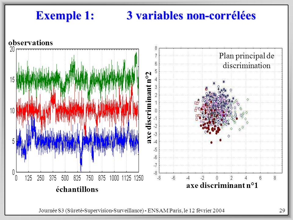 Journée S3 (Sûreté-Supervision-Surveillance) - ENSAM Paris, le 12 février 200429 Exemple 1: 3 variables non-corrélées échantillons observations Plan principal de discrimination axe discriminant n°1 axe discriminant n°2
