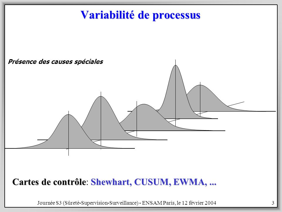 Journée S3 (Sûreté-Supervision-Surveillance) - ENSAM Paris, le 12 février 20043 Variabilité de processus Cartes de contrôleShewhart, CUSUM, EWMA,...
