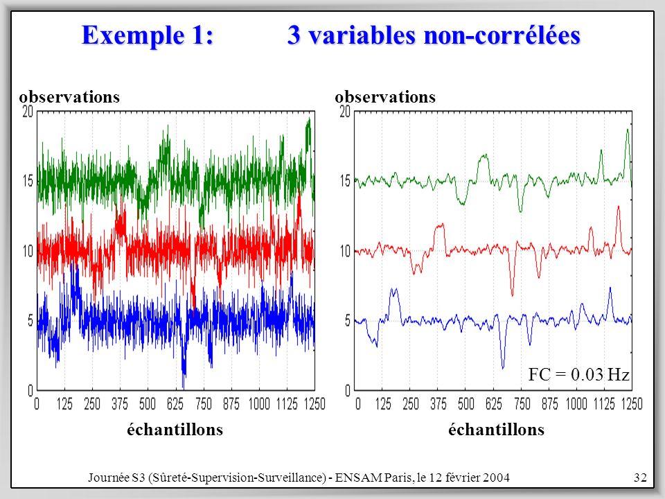 Journée S3 (Sûreté-Supervision-Surveillance) - ENSAM Paris, le 12 février 200432 Exemple 1: 3 variables non-corrélées FC = 0.03 Hz échantillons observations échantillons observations