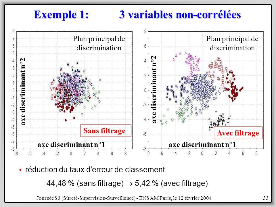 Journée S3 (Sûreté-Supervision-Surveillance) - ENSAM Paris, le 12 février 200433 Exemple 1: 3 variables non-corrélées Plan principal de discrimination Avec filtrage Sans filtrage réduction du taux d erreur de classement 44,48 % (sans filtrage) 5,42 % (avec filtrage) axe discriminant n°1 axe discriminant n°2