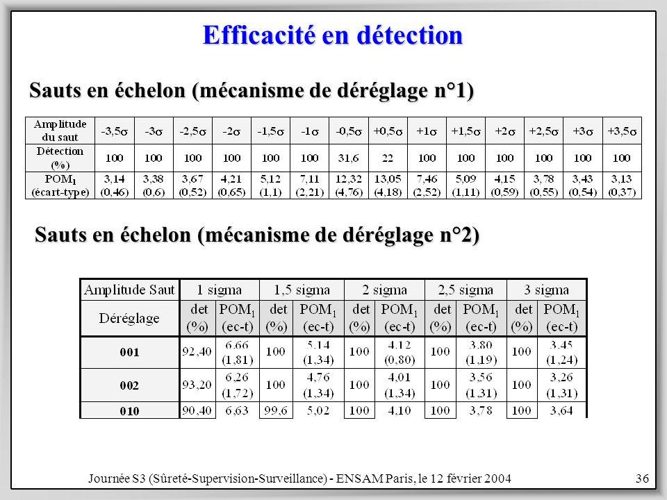 Journée S3 (Sûreté-Supervision-Surveillance) - ENSAM Paris, le 12 février 200436 Efficacité en détection Sauts en échelon (mécanisme de déréglage n°1) Sauts en échelon (mécanisme de déréglage n°2)