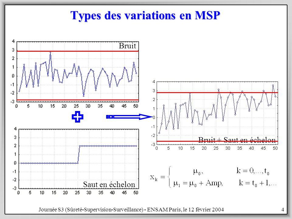 Journée S3 (Sûreté-Supervision-Surveillance) - ENSAM Paris, le 12 février 200435 Exemple 2: 3 variables corrélées matrice de variance-covariancematrice de variance-covariance = 0.2×I + 0.8×1×1 T = 0.2×I + 0.8×1×1 T 2 mécanismes de déréglage2 mécanismes de déréglage –le changement dune variable ninfluence pas les autres –le changement dune variable influence les autres ConstatConstat –la forte corrélation nest pas un inconvénient –taux derreurs de classement = 1.2 % axe discriminant n°1 axe discriminant n°2 Plan principal de discrimination
