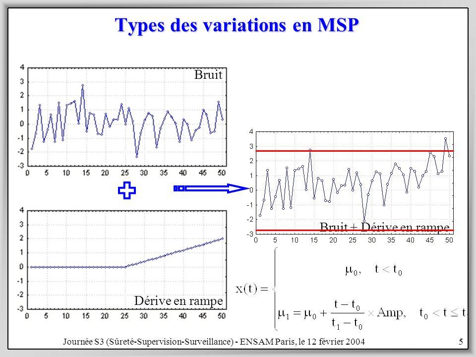 Journée S3 (Sûreté-Supervision-Surveillance) - ENSAM Paris, le 12 février 20045 Types des variations en MSP Bruit Bruit + Dérive en rampe Dérive en rampe