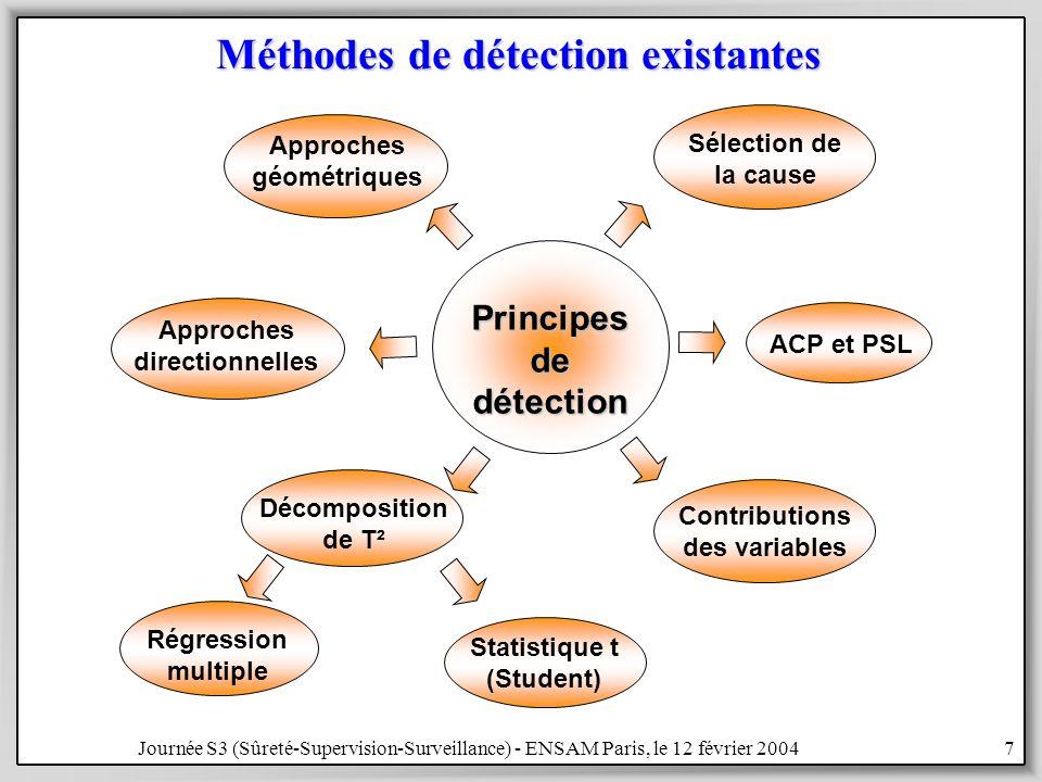 Journée S3 (Sûreté-Supervision-Surveillance) - ENSAM Paris, le 12 février 20047 Méthodes de détection existantes Principesdedétection Décomposition de T² Régression multiple Statistique t (Student) Approches géométriques Contributions des variables ACP et PSL Sélection de la cause Approches directionnelles