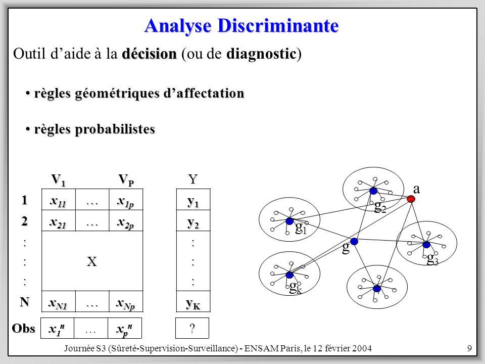 Journée S3 (Sûreté-Supervision-Surveillance) - ENSAM Paris, le 12 février 20049 Analyse Discriminante a V1V1V1V1 VPVPVPVPY1 x 11 … x 1p y1y1y1y1 2 x 21 … x 2p y2y2y2y2 :::X::: N x N1 … x Np yKyKyKyK décision Outil daide à la décision (ou de diagnostic) règles géométriques daffectation règles géométriques daffectation règles probabilistes règles probabilistes