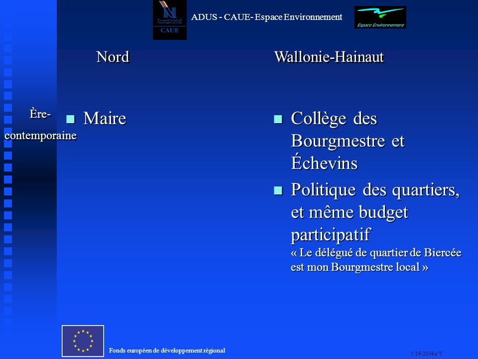 Fonds européen de développement régional 5/19/2014 n°5 ADUS - CAUE- Espace Environnement n Maire n Collège des Bourgmestre et Échevins n Politique des quartiers, et même budget participatif « Le délégué de quartier de Biercée est mon Bourgmestre local » Ère- contemporaine Ère- contemporaine Nord Wallonie-Hainaut