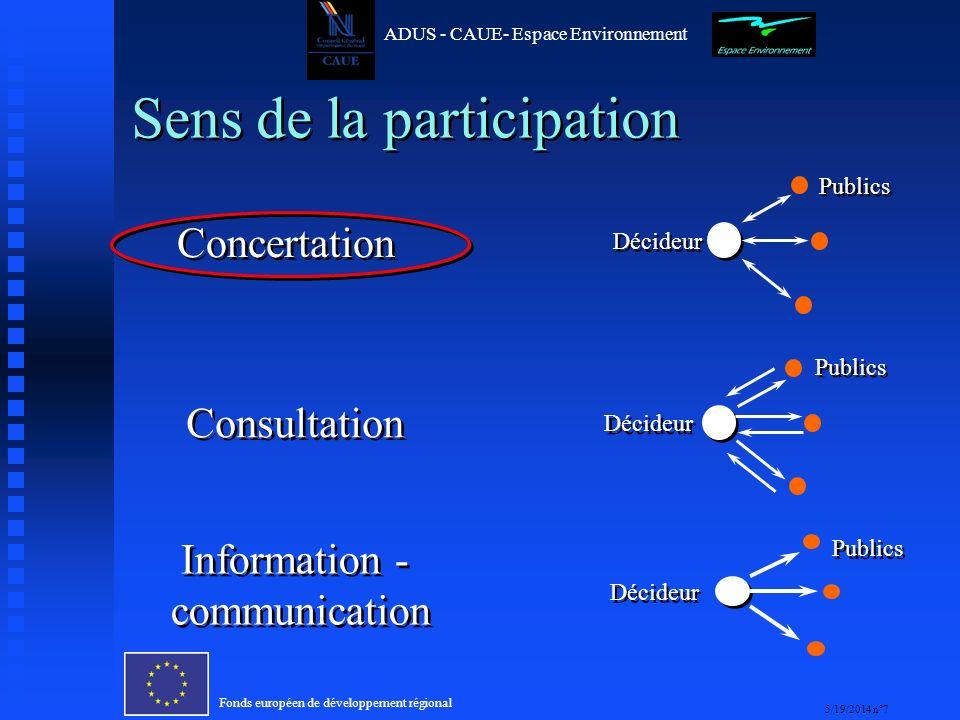 Fonds européen de développement régional 5/19/2014 n°7 ADUS - CAUE- Espace Environnement Sens de la participation Décideur Publics Consultation Décideur Publics Concertation Décideur Publics Information - communication