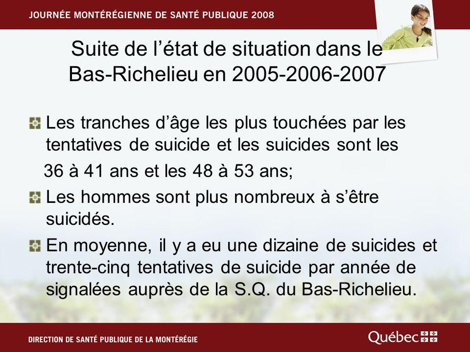 Suite de létat de situation dans le Bas-Richelieu en 2005-2006-2007 Les tranches dâge les plus touchées par les tentatives de suicide et les suicides sont les 36 à 41 ans et les 48 à 53 ans; Les hommes sont plus nombreux à sêtre suicidés.