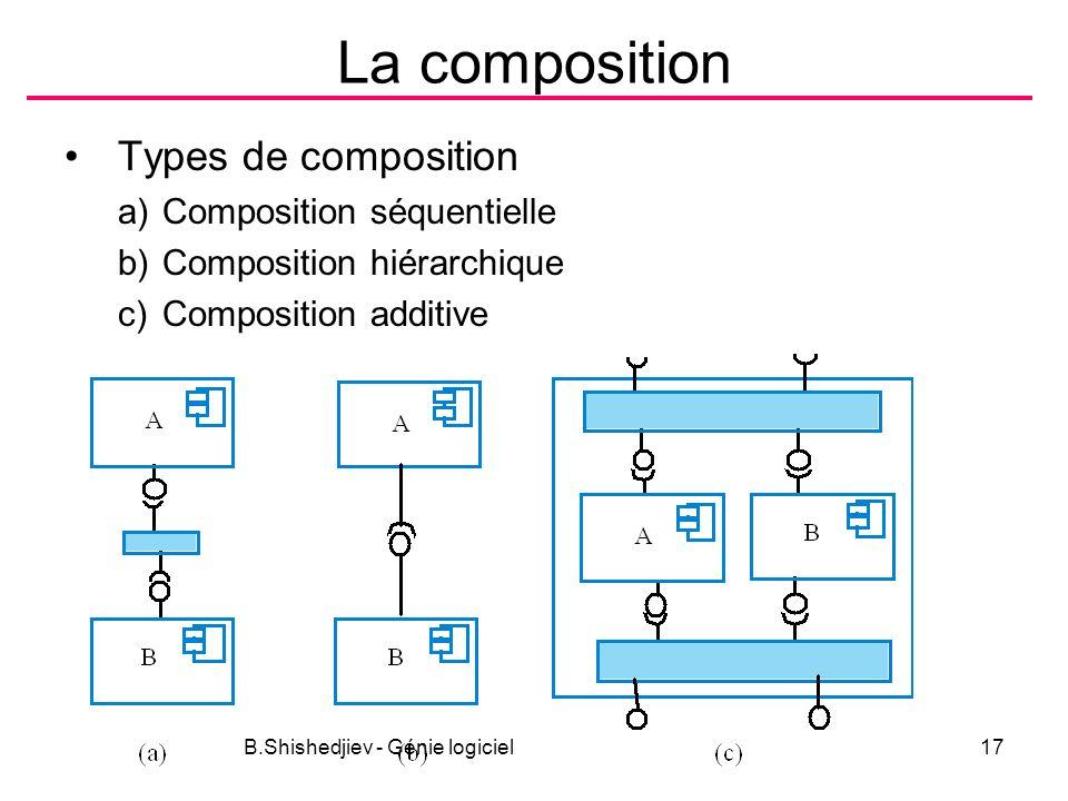 B.Shishedjiev - Génie logiciel17 La composition Types de composition a)Composition séquentielle b)Composition hiérarchique c)Composition additive