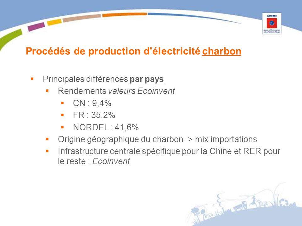 Procédés de production délectricité charbon Principales différences par pays Rendements valeurs Ecoinvent CN : 9,4% FR : 35,2% NORDEL : 41,6% Origine géographique du charbon -> mix importations Infrastructure centrale spécifique pour la Chine et RER pour le reste : Ecoinvent