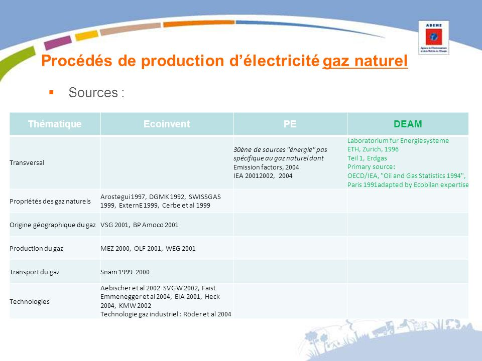 Procédés de production délectricité gaz naturel Sources : ThématiqueEcoinventPEDEAM Transversal 30ène de sources énergie pas spécifique au gaz naturel dont Emission factors, 2004 IEA 20012002, 2004 Laboratorium fur Energiesysteme ETH, Zurich, 1996 Teil 1, Erdgas Primary source: OECD/IEA, Oil and Gas Statistics 1994 , Paris 1991adapted by Ecobilan expertise Propriétés des gaz naturels Arostegui 1997, DGMK 1992, SWISSGAS 1999, ExternE 1999, Cerbe et al 1999 Origine géographique du gazVSG 2001, BP Amoco 2001 Production du gazMEZ 2000, OLF 2001, WEG 2001 Transport du gazSnam 1999 2000 Technologies Aebischer et al 2002 SVGW 2002, Faist Emmenegger et al 2004, EIA 2001, Heck 2004, KMW 2002 Technologie gaz industriel : Röder et al 2004