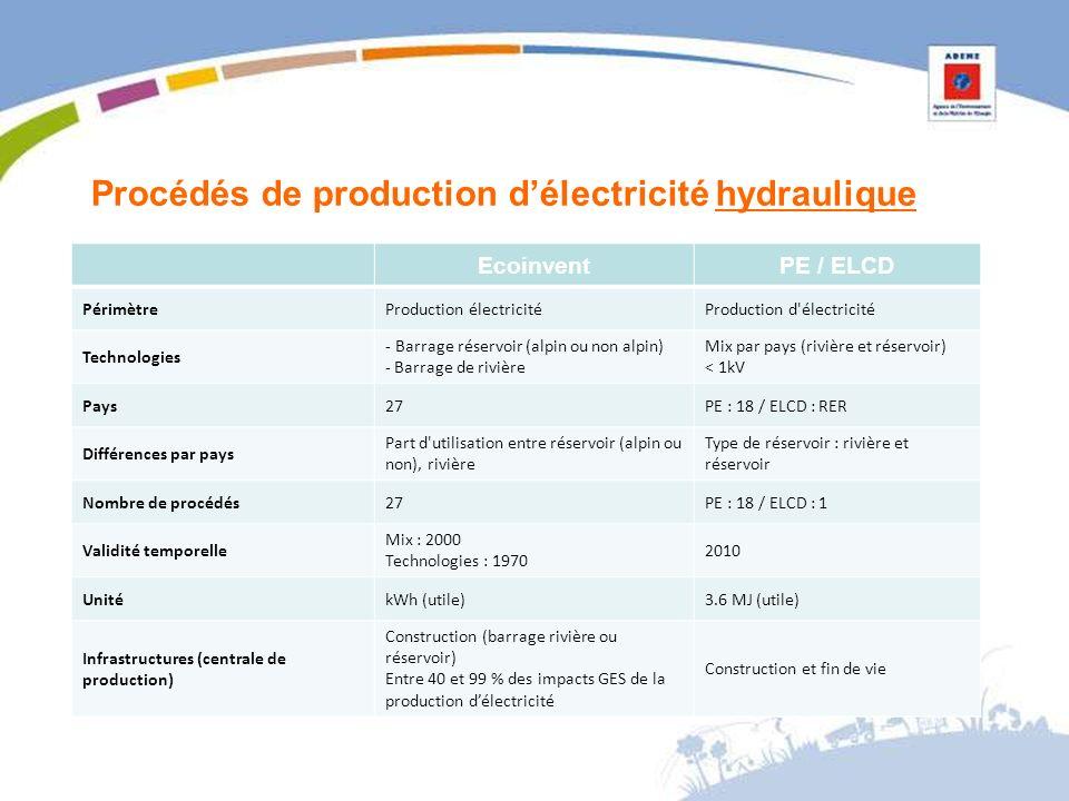 Procédés de production délectricité hydraulique EcoinventPE / ELCD PérimètreProduction électricitéProduction d électricité Technologies - Barrage réservoir (alpin ou non alpin) - Barrage de rivière Mix par pays (rivière et réservoir) < 1kV Pays27PE : 18 / ELCD : RER Différences par pays Part d utilisation entre réservoir (alpin ou non), rivière Type de réservoir : rivière et réservoir Nombre de procédés27PE : 18 / ELCD : 1 Validité temporelle Mix : 2000 Technologies : 1970 2010 UnitékWh (utile)3.6 MJ (utile) Infrastructures (centrale de production) Construction (barrage rivière ou réservoir) Entre 40 et 99 % des impacts GES de la production délectricité Construction et fin de vie