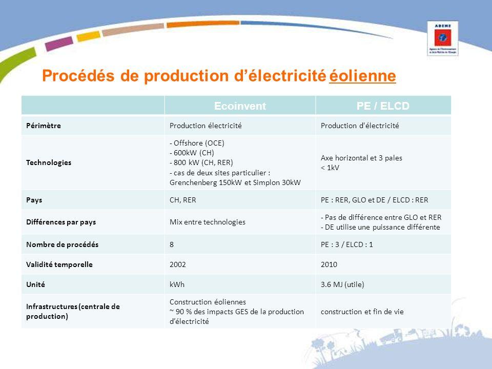 Procédés de production délectricité éolienne EcoinventPE / ELCD PérimètreProduction électricitéProduction d électricité Technologies - Offshore (OCE) - 600kW (CH) - 800 kW (CH, RER) - cas de deux sites particulier : Grenchenberg 150kW et Simplon 30kW Axe horizontal et 3 pales < 1kV PaysCH, RERPE : RER, GLO et DE / ELCD : RER Différences par paysMix entre technologies - Pas de différence entre GLO et RER - DE utilise une puissance différente Nombre de procédés8PE : 3 / ELCD : 1 Validité temporelle20022010 UnitékWh3.6 MJ (utile) Infrastructures (centrale de production) Construction éoliennes ~ 90 % des impacts GES de la production délectricité construction et fin de vie