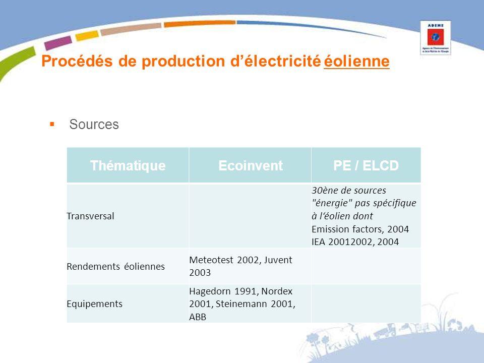 Procédés de production délectricité éolienne Sources ThématiqueEcoinventPE / ELCD Transversal 30ène de sources énergie pas spécifique à léolien dont Emission factors, 2004 IEA 20012002, 2004 Rendements éoliennes Meteotest 2002, Juvent 2003 Equipements Hagedorn 1991, Nordex 2001, Steinemann 2001, ABB