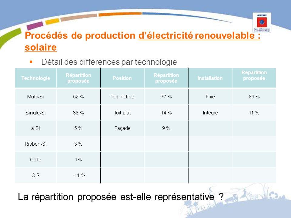 Procédés de production délectricité renouvelable : solaire Technologie Répartition proposée Position Répartition proposée Installation Répartition proposée Multi-Si52 %Toit incliné77 %Fixé89 % Single-Si38 %Toit plat14 %Intégré11 % a-Si5 %Façade9 % Ribbon-Si3 % CdTe1% CIS < 1 % Détail des différences par technologie La répartition proposée est-elle représentative ?