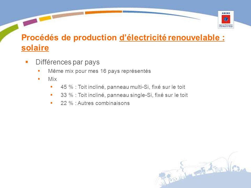 Procédés de production délectricité renouvelable : solaire Différences par pays Même mix pour mes 16 pays représentés Mix 45 % : Toit incliné, panneau multi-Si, fixé sur le toit 33 % : Toit incliné, panneau single-Si, fixé sur le toit 22 % : Autres combinaisons