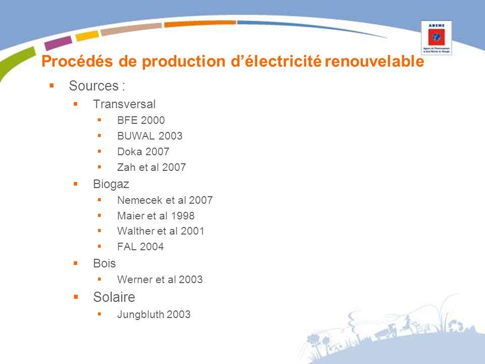Procédés de production délectricité renouvelable Sources : Transversal BFE 2000 BUWAL 2003 Doka 2007 Zah et al 2007 Biogaz Nemecek et al 2007 Maier et al 1998 Walther et al 2001 FAL 2004 Bois Werner et al 2003 Solaire Jungbluth 2003