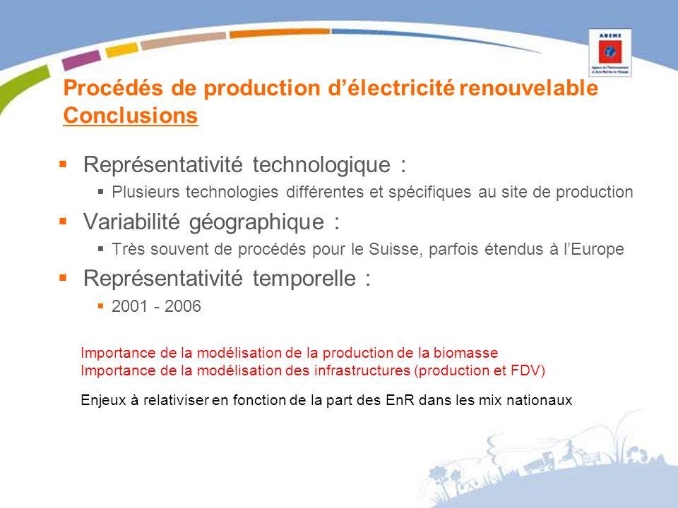 Procédés de production délectricité renouvelable Conclusions Représentativité technologique : Plusieurs technologies différentes et spécifiques au site de production Variabilité géographique : Très souvent de procédés pour le Suisse, parfois étendus à lEurope Représentativité temporelle : 2001 - 2006 Importance de la modélisation de la production de la biomasse Importance de la modélisation des infrastructures (production et FDV) Enjeux à relativiser en fonction de la part des EnR dans les mix nationaux